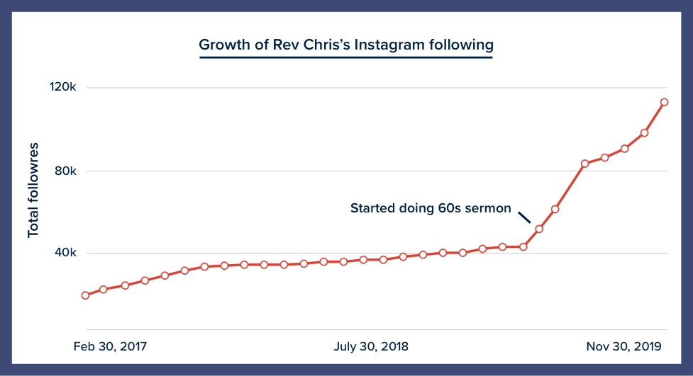 Rev Chris 60s sermon Instagram Growth