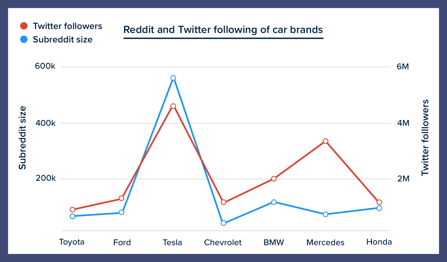 Graph of Tesla's Subreddit size and Twitter following